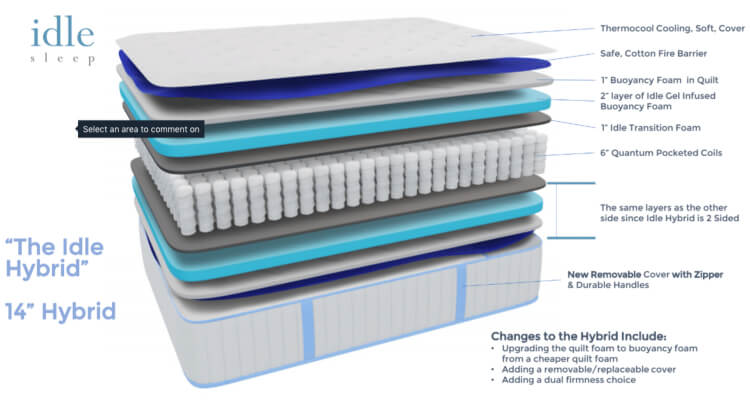 The layers of the Idle Sleep Hybrid Mattress